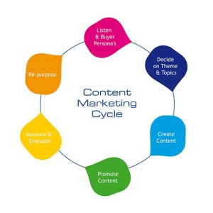 Small Business Marketing Tips - marketing cycle